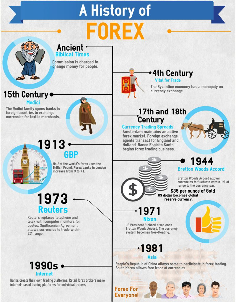 Forex foreign exchange history