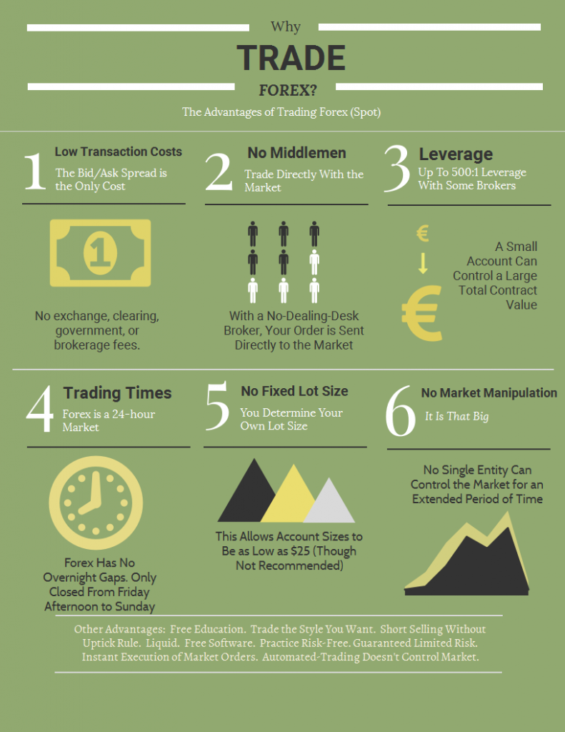 Why Trade Forex? – Infographical Forex