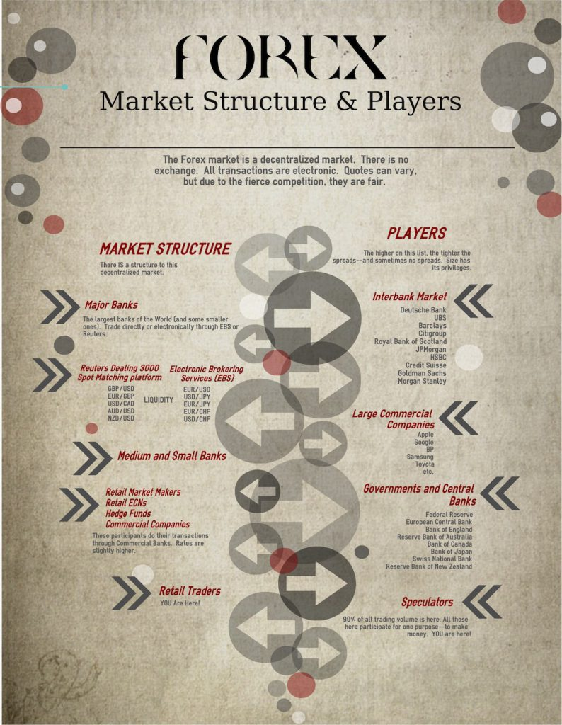 Forex market structure analysis